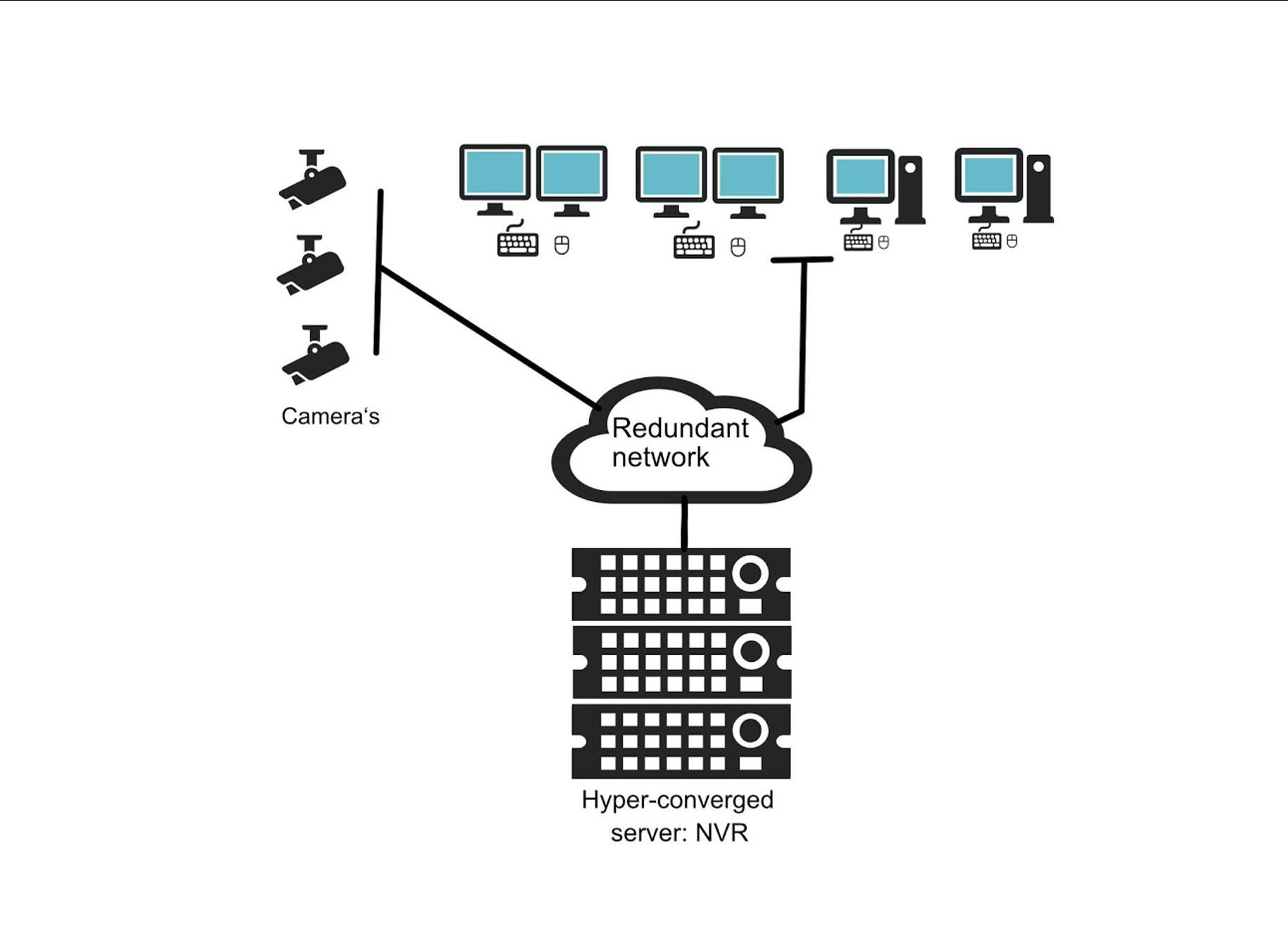 Case Hoog Catharijne IT-infrastructuur